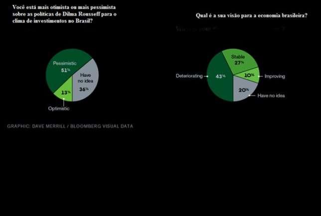 Bloomberg - Economia brasileira
