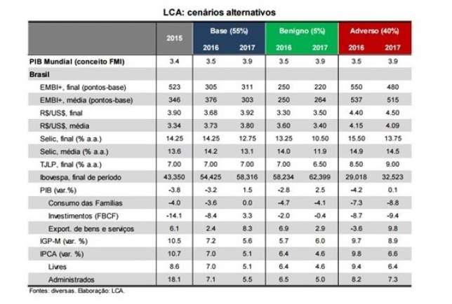 Cenários LCA