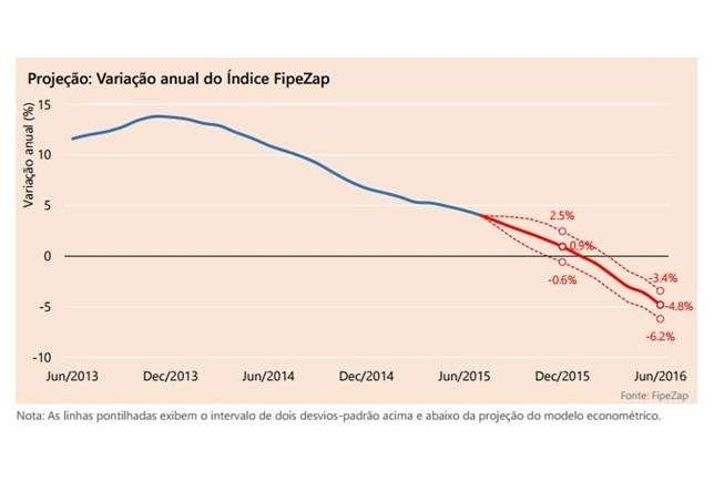 FipeZap - queda de preços