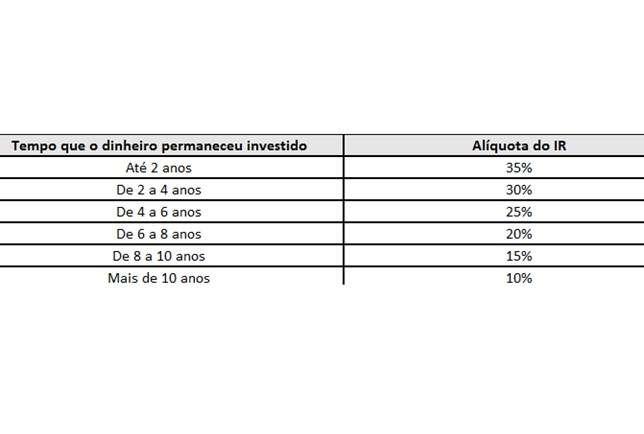 Imposto de Renda - tabela regressiva da previdência
