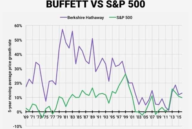 Gráfico Buffett vs S&P 500