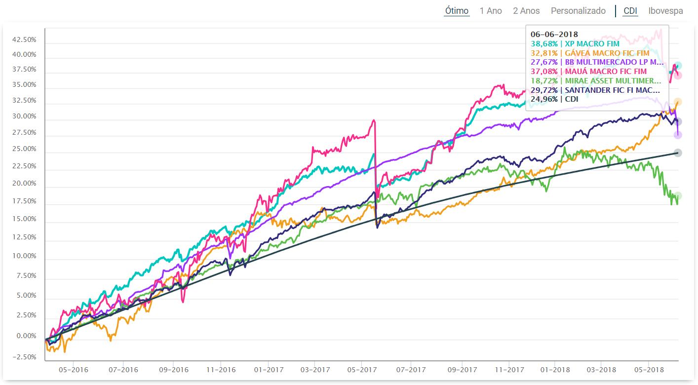 comparacao-rentabilidade-fundos-periodo