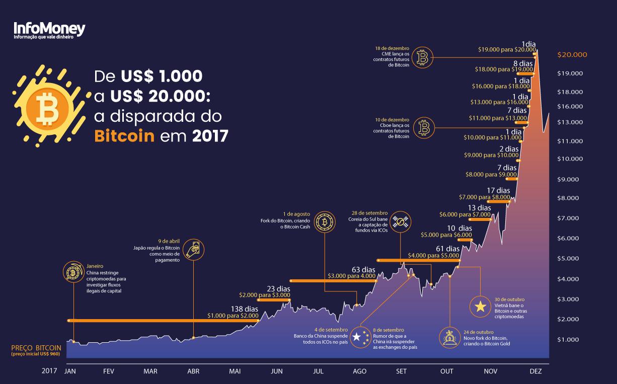 De Us 1 000 A Us 20 000 O Grafico Que Resume A Disparada Do Bitcoin Em 2017