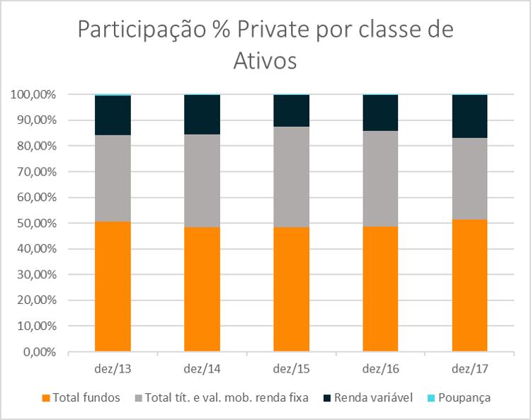 participacao-por-classe-ativos-coluna