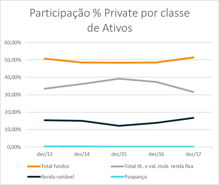 participacao-por-classe-ativos-linha