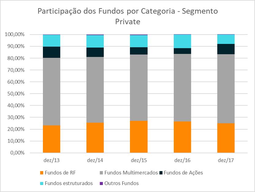 participacao-por-tipo-fundos