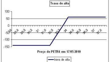 Trava de alta PETR4