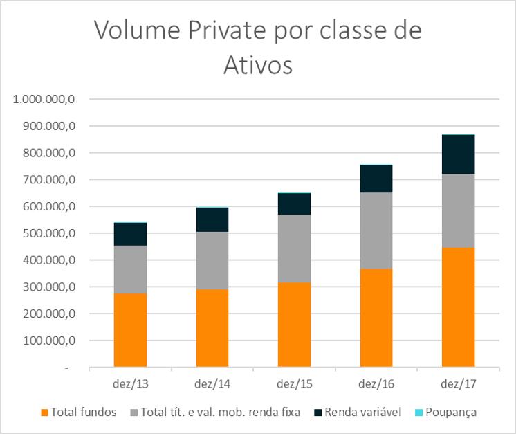 volume-por-classe-ativos