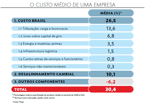 custo_brasil