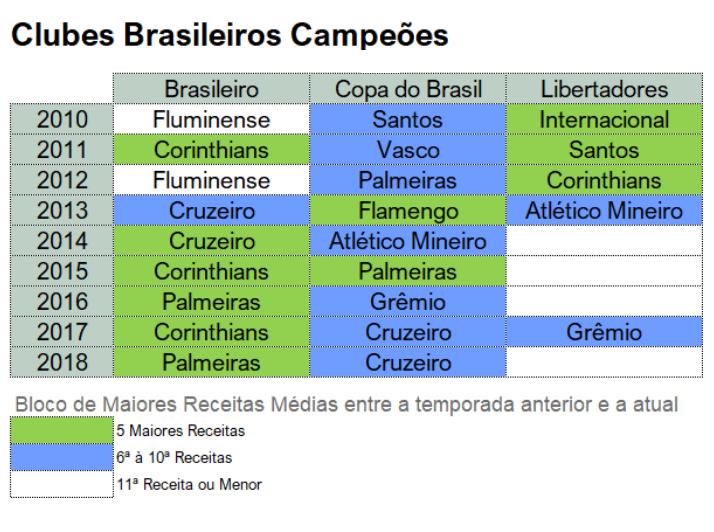 tabela_1_copa_e_brasileirao