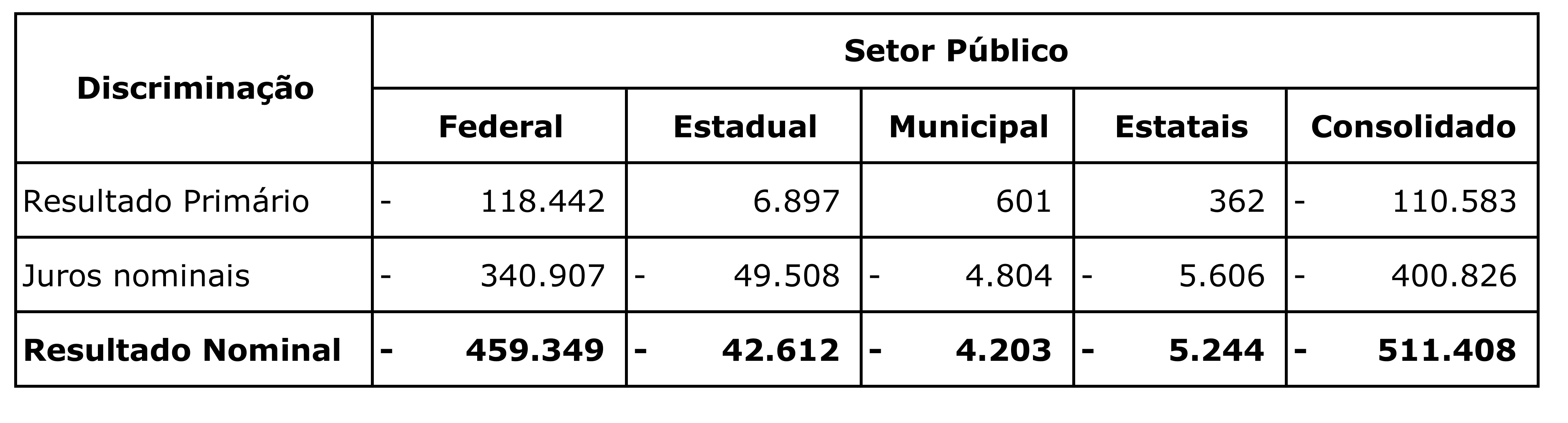 2.2_resultado_nominal_setor_publico_consolidado