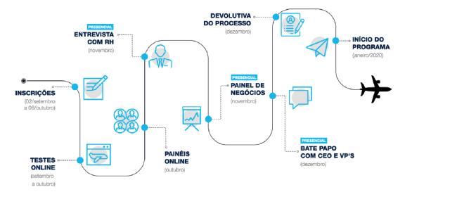 Etapas do processo seletivo do Programa Trainee 2020 Azul