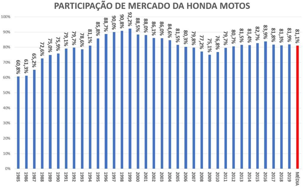 gráfico de vendas de motos no Brasil