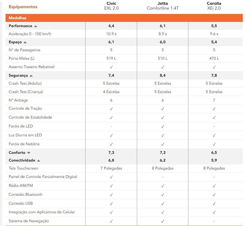 comparativo de custos entre corolla, civic e jetta