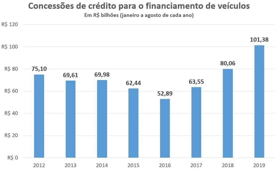 Concessões de crédito para o financiamento de veículos