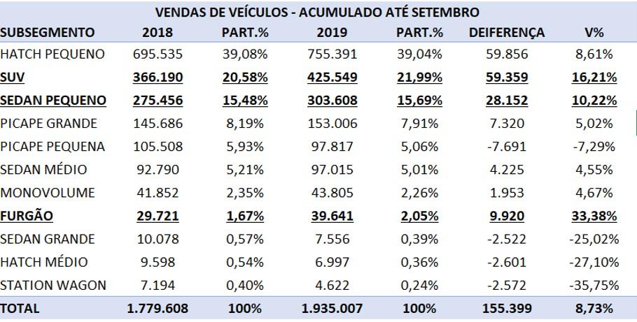 tabela com a venda de veículos no Brasil em 2019 até setembro