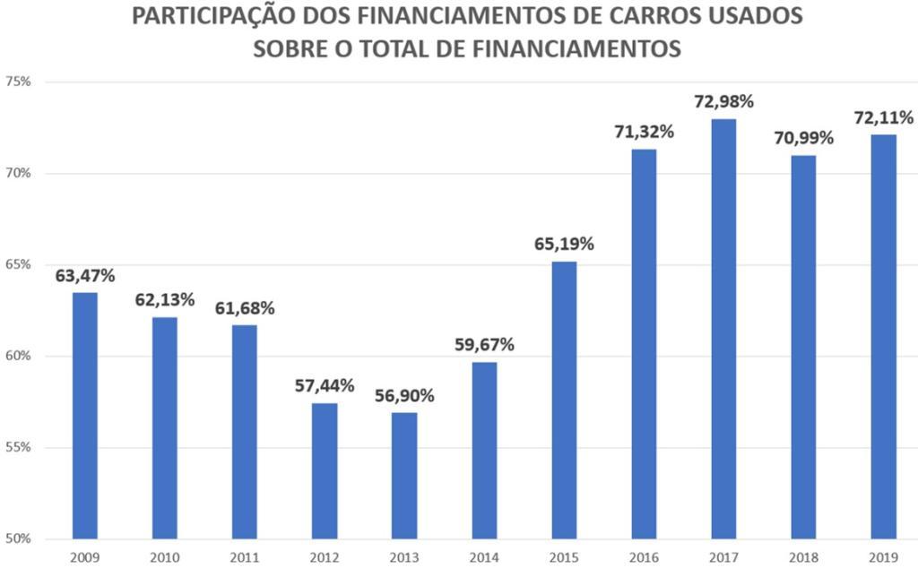 participação dos financiamentos de carros usados sobre o total de financiamentos
