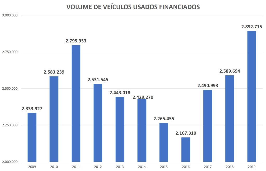 volume de veículos usados financiados