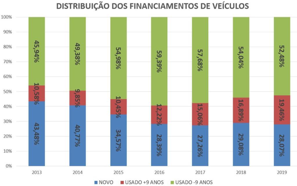 distribuição dos financiamentos de veículos