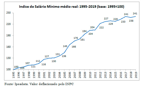 Indice do Salário Mínimo médio real: 1995-2019