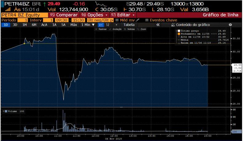Gráfico da Ação PETR4 no dia do megaleilão da cessão onerosa (Reprodução/Bloomberg)