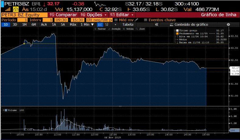 Gráfico da Ação PETR3 no dia do megaleilão da cessão onerosa (Reprodução/Bloomberg)