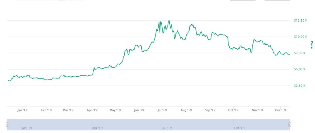 gráfico da cotação do bitcoin em 2019