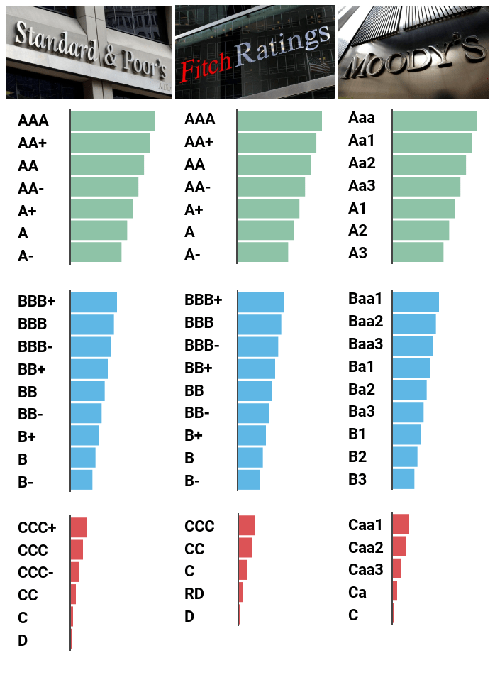 Tabela de ratings