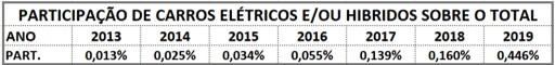 vendas de carros elétricos no Brasil