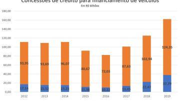 concessões de crédito para financiamento de veículos