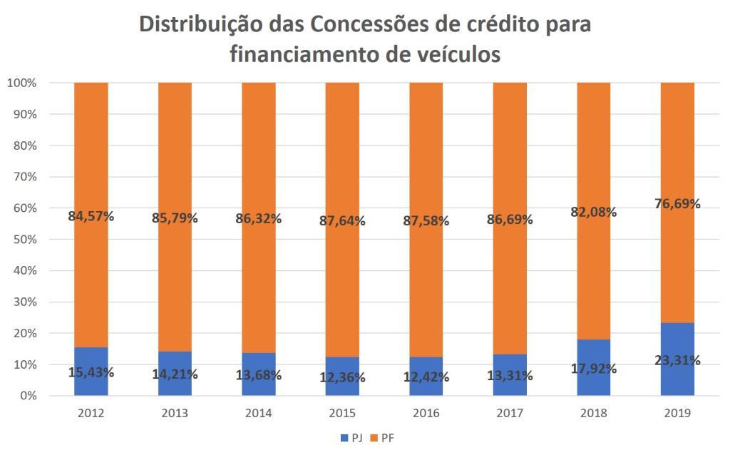 Distribuição das concessões de crédito para financiamento de veículos