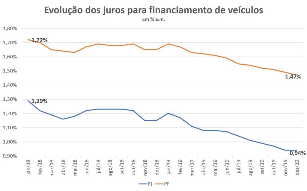 Evolução dos juros para financiamento de veículos