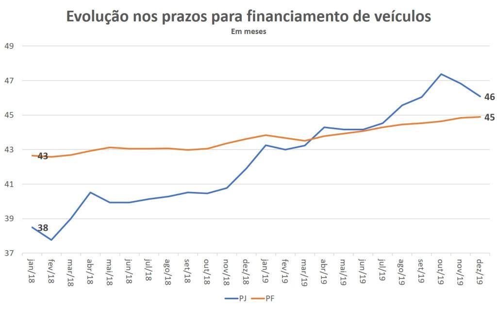 Evolução nos prazos para financiamento de veículos