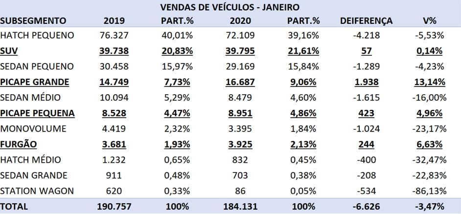 venda de veículos no Brasil em janeiro