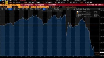 Gráfico de um mês das ações do IRB