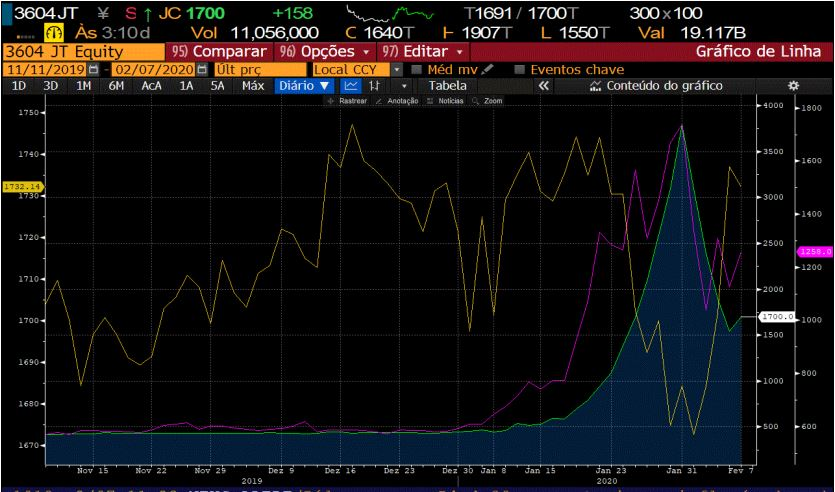 Ações Kawamoto e Azearth versus índice da bolsa de Tóquio (Bloomberg/Reprodução)