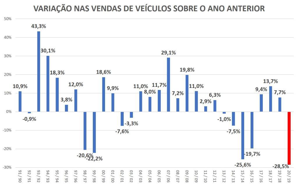 variação nas vendas de veículos sobre o ano anterior