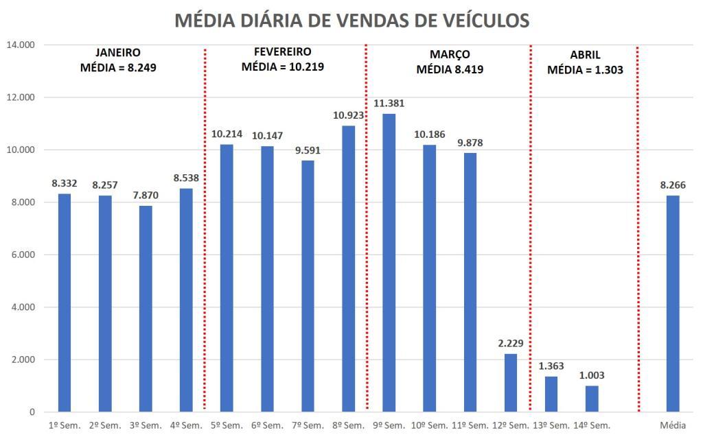 média diária de vendas de veículos