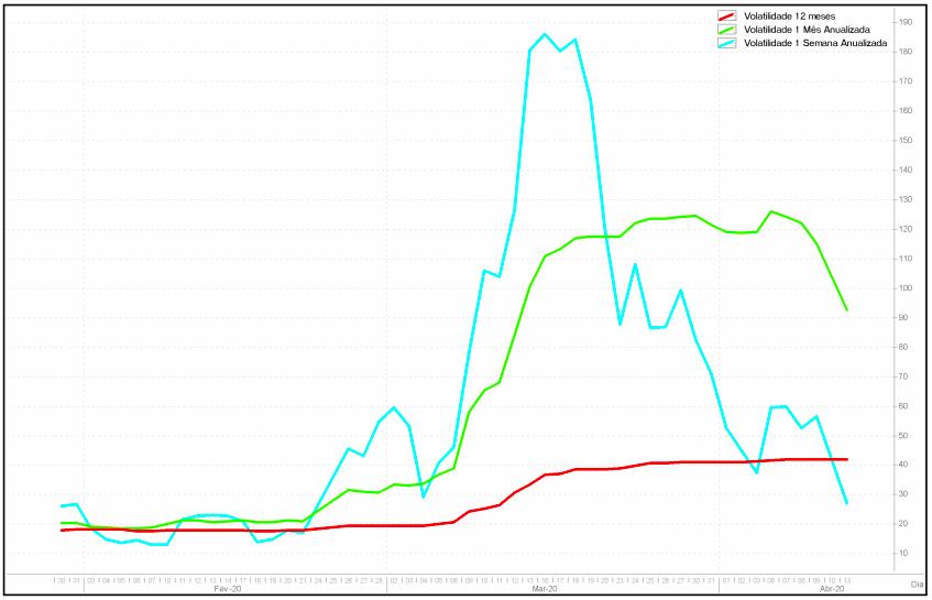 Índice de volatilidade do Ibovespa (Economatica/Reprodução)