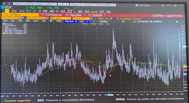 Gráfico do VIX Global em 2020 (Bloomberg/Reprodução)