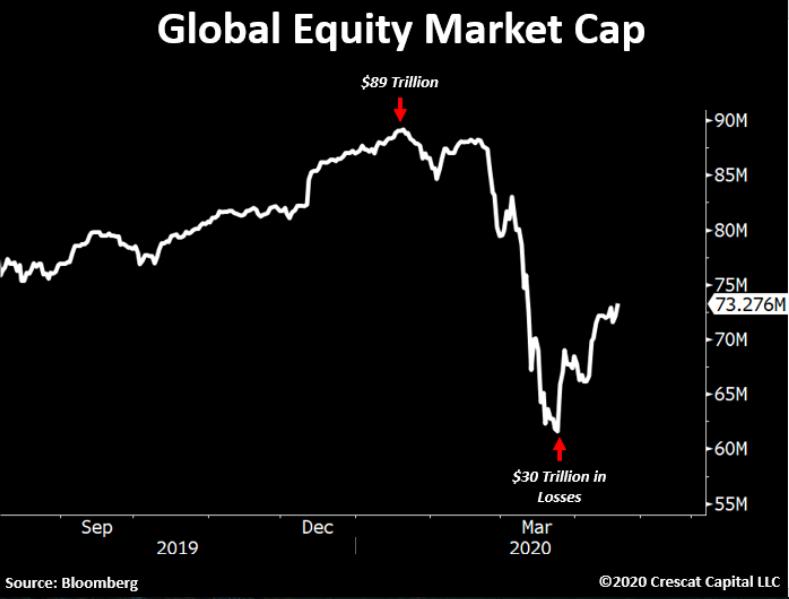 Perda de valor de mercado das empresas globais de capital aberto