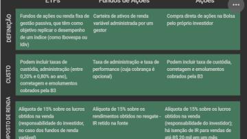 ETF x fundos x ações qual a melhor forma de aumentar a fatia de risco do portfólio