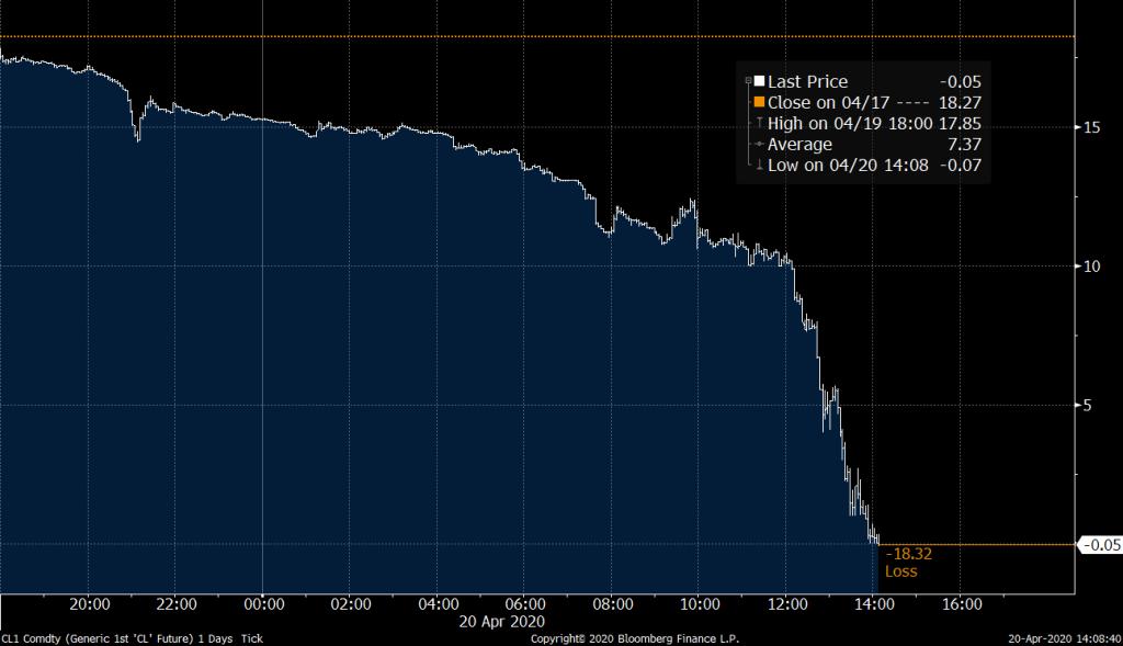 Preço do petróleo WTI para maio (Twitter Bloomberg/Reprodução)