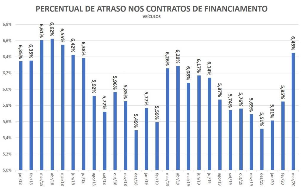 percentual de atraso nos contratos de financiamento de veículos