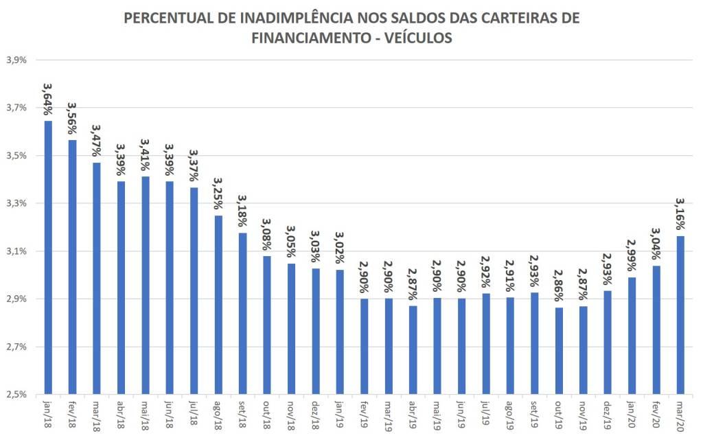 percentual de inadimplência nos saldos de financiamento de veículos