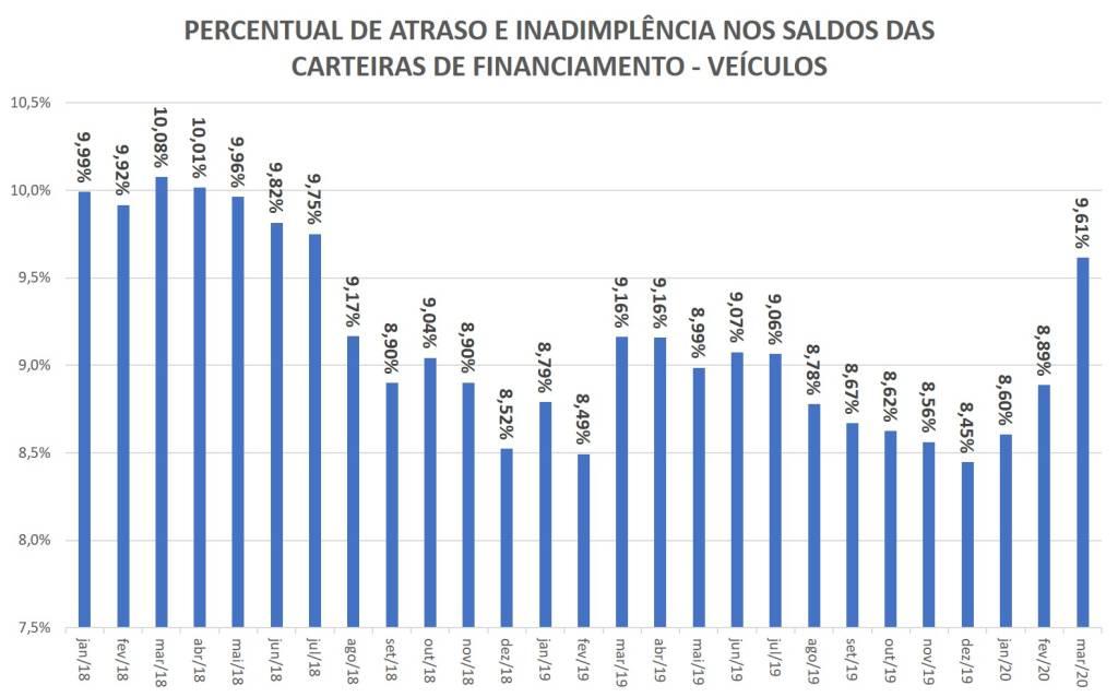 percentual de atraso e inadimplência nas carteiras de financiamento de veículos