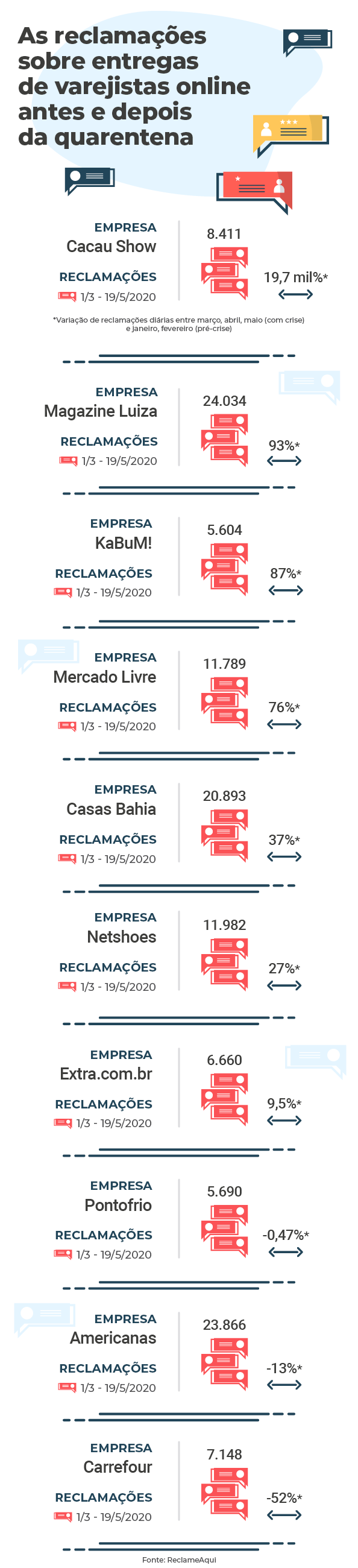 Infográfico que mostra ranking das varejistas mais reclamadas em relação à entregas na quarentena