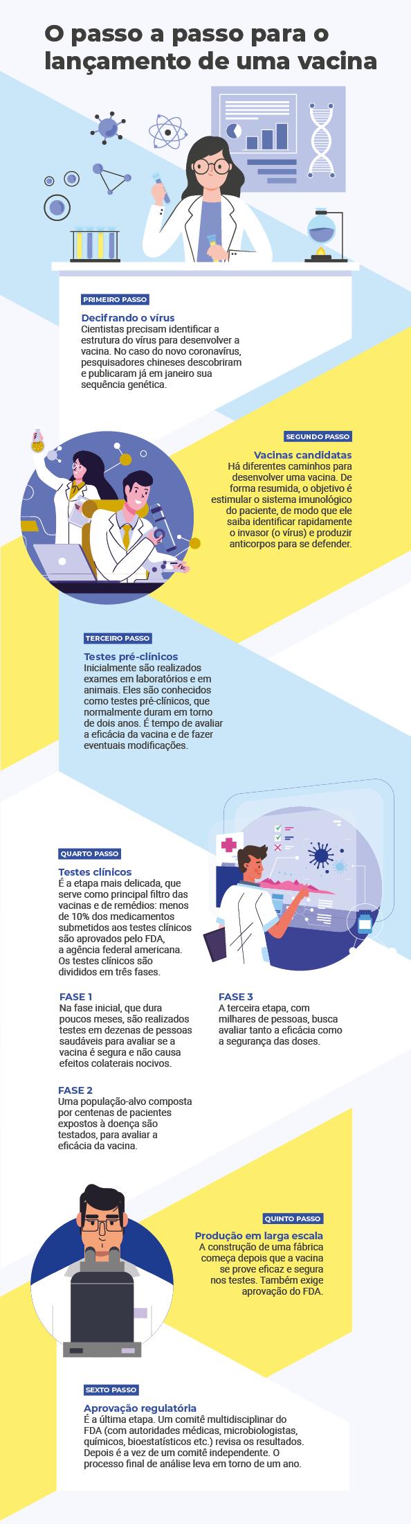 Infográfico Vacina