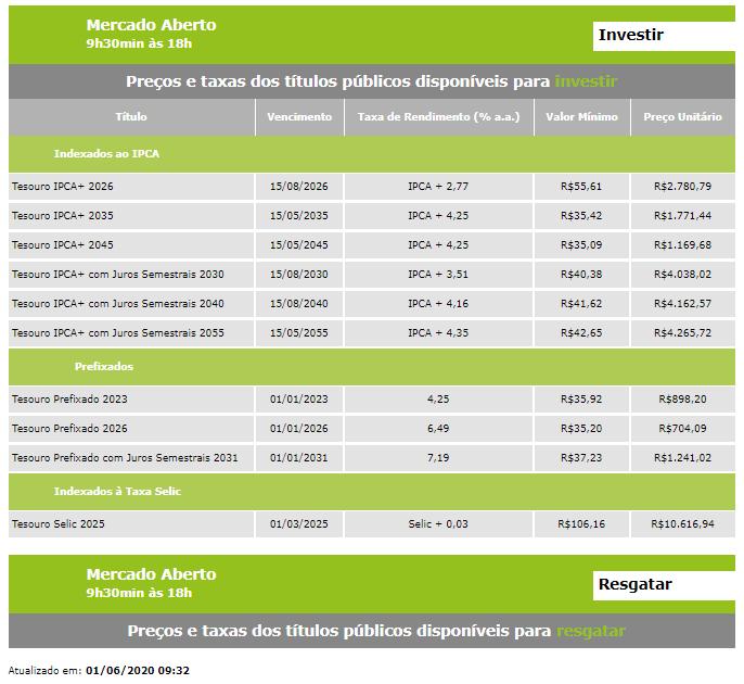Taxas de títulos do Tesouro Direto recuam com estimativas