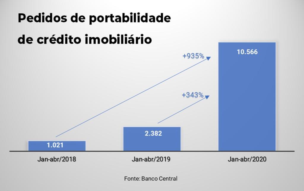Pedidos de portabilidade de crédito imobiliário no país de janeiro a abril de 2017, 2028 e 2019